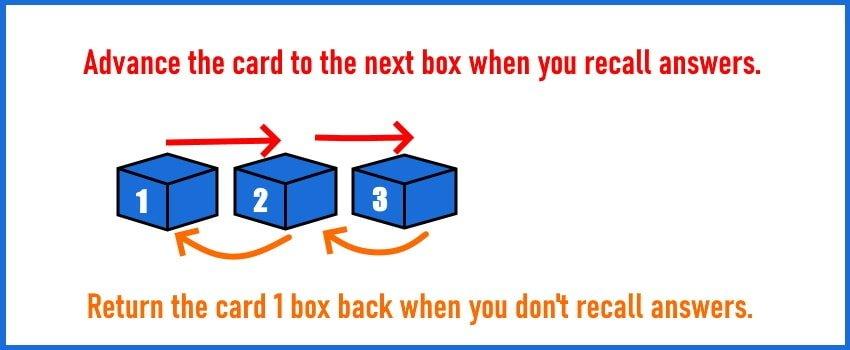Leitner Box illustration