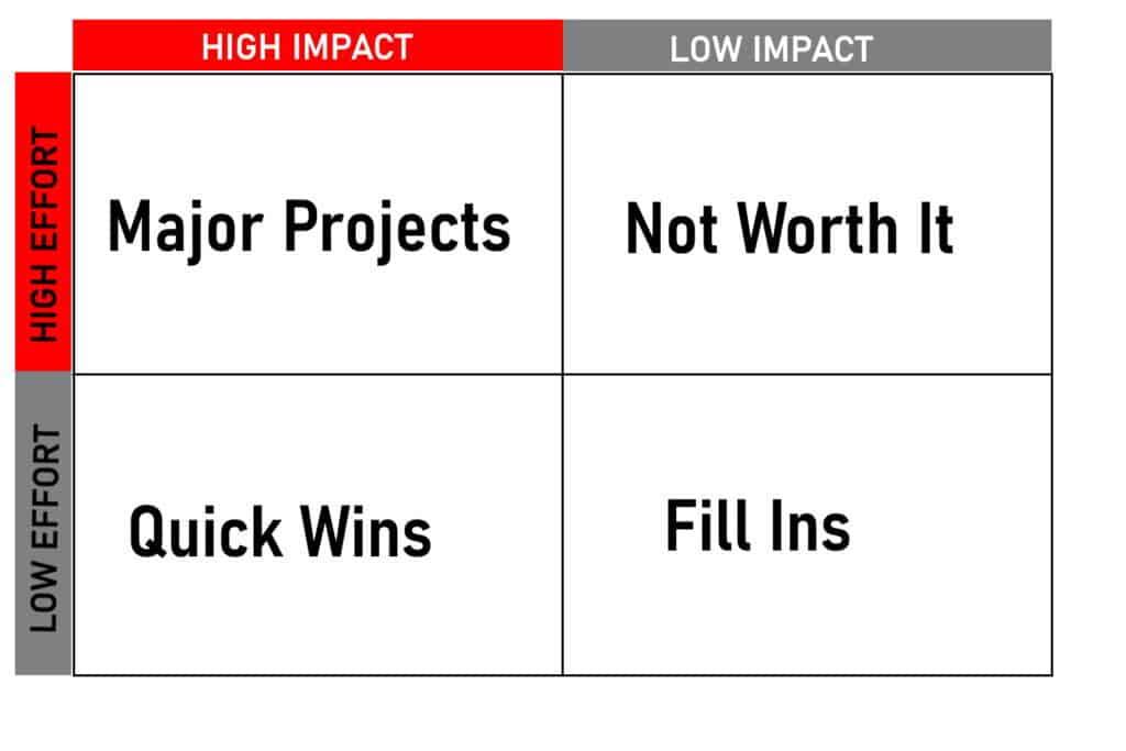 Problem Solving Impact Matrix