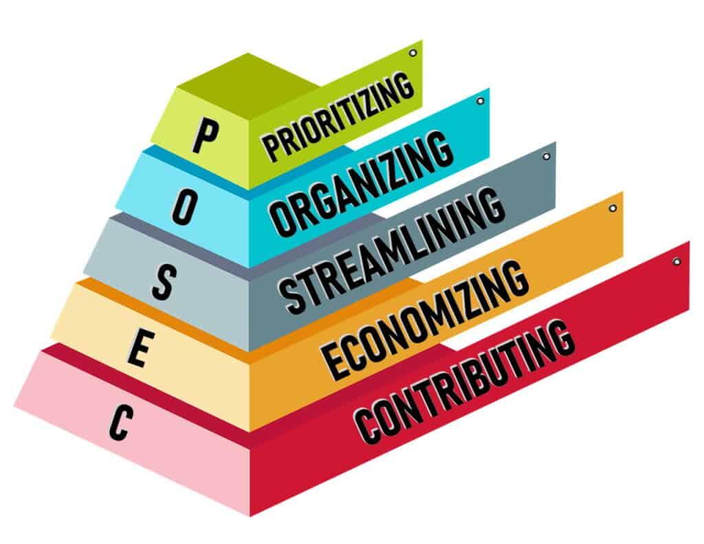 POSEC Pyramid