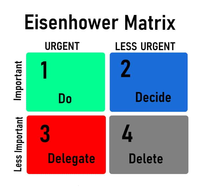 Eisenhower Matrix Quadrants