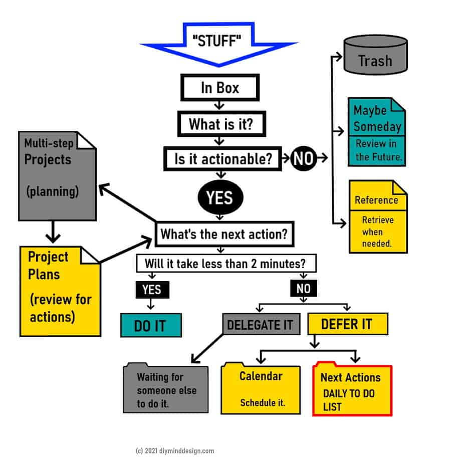 Getting Things Done Flow Chart