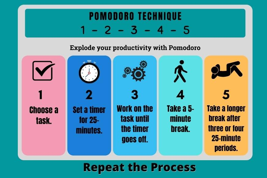 Steps of Pomodoro Technique
